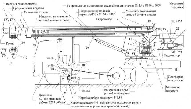 Автокран Ивановец устройство