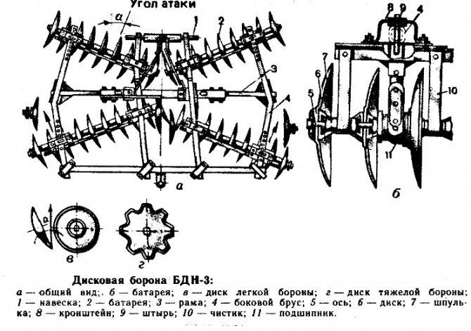Борона дисковая для минитрактора своими руками