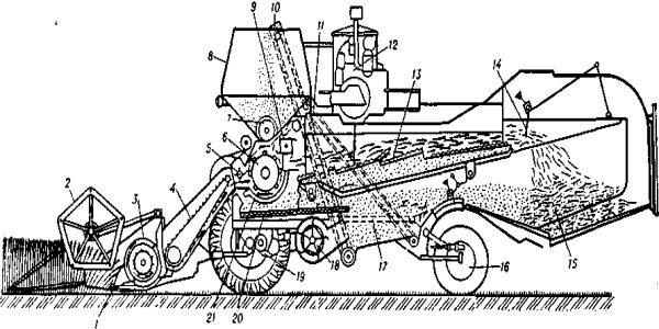 Двигатель, гидравлика, рулевое управление комбайна ск-4