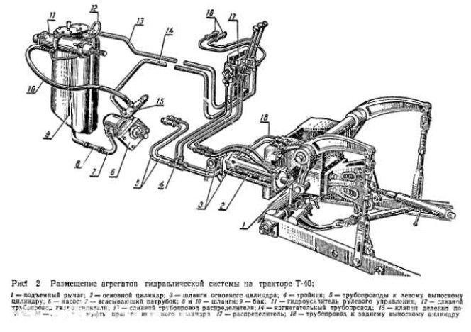 Гидросистема трактора Т-40, схема