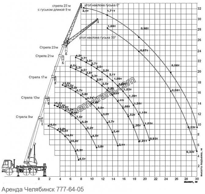 Грузовысотные автокран 16 тонн