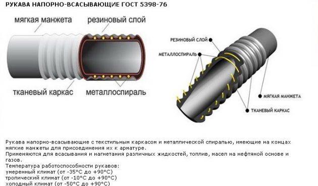 Характеристика рукава для ассенизаторских машин