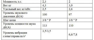 характеристики штиль 211