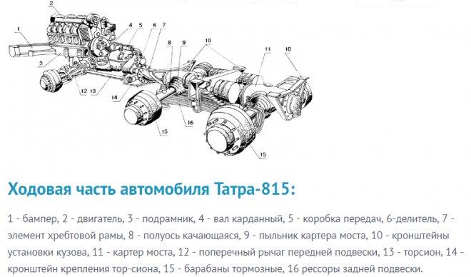 Ходовая часть автомобиля Татра-815