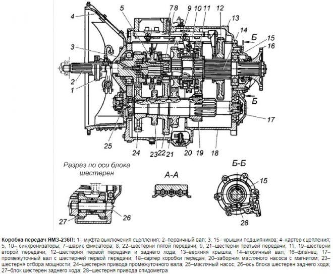 Коробка передач ЯМЗ-236П