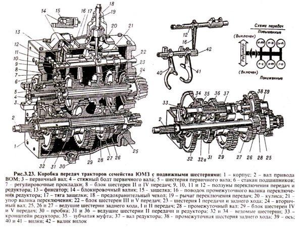 Коробка переключения передач трактора ЮМЗ-6