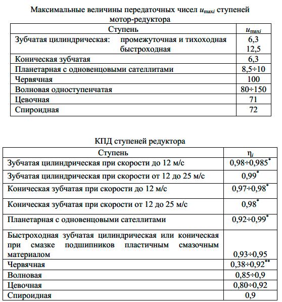 КПД и передаточное число редутора