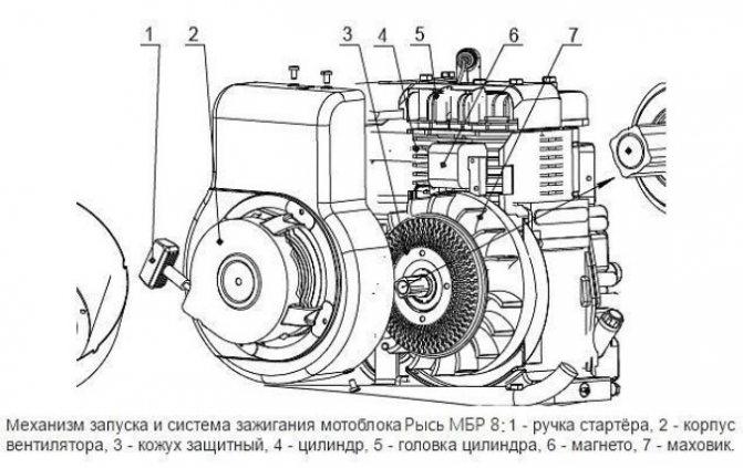 Механизм запуска и система зажигания мотоблока Рысь