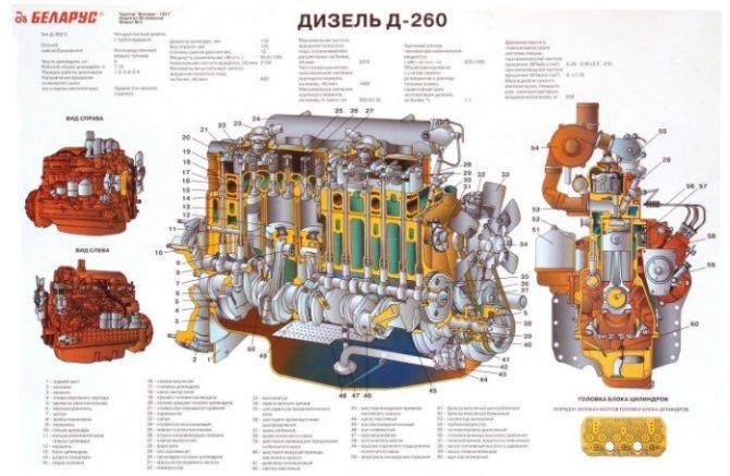 Мощность трактора МТЗ 1221
