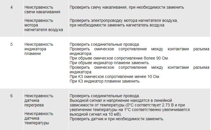 Описание ошибок ПЖД 14.