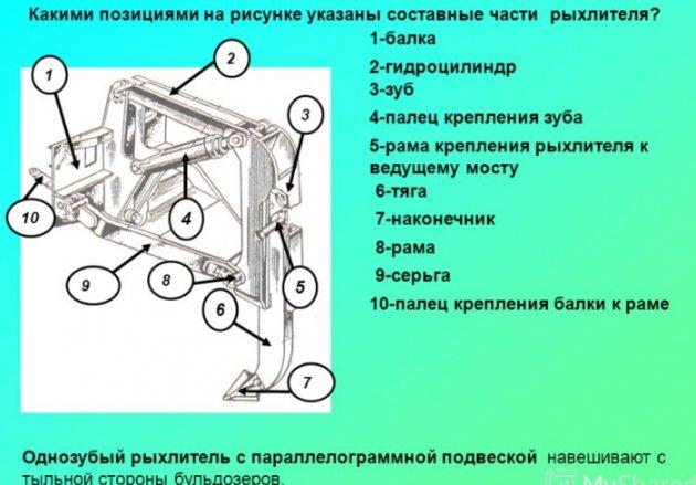 Основные части рыхлителя грунта бульдозера ДЗ-171