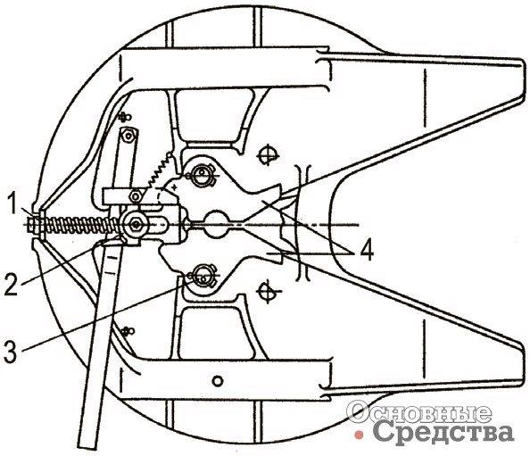 <b>Конструкция ССУ с двухзахватным разъемно-сцепным механизмом:</b><br /> 1 – предохранитель; 2 – замковое устройство; 3 – палец захвата; 4 – захваты; 5 – регулировочное устройство; 6 – тяга» width=»594″ height=»511″ /></p> <p><strong>Конструкция ССУ с двухзахватным разъемно-сцепным механизмом:</strong> 1 – предохранитель; 2 – замковое устройство; 3 – палец захвата; 4 – захваты; 5 – регулировочное устройство; 6 – тяга</p> <p>Имеются и другие решения. Лучшую устойчивость движения автопоезда обеспечивают ССУ с тремя степенями свободы, которые имеют «дуговой» механизм поперечной гибкости, обладающий свойством самостабилизации. Французская фирма Coder Ture разработала оригинальное сферическое ССУ, предназначенное для повышения устойчивости автопоездов и обладающее повышенной надежностью, поскольку оно сохраняет сцепление тягача с полуприцепом даже при сломанном шкворне. Сцепной механизм находится в сферическом вогнутом кожухе, диаметр сферы выбран так, что центр сферы расположен выше центра тяжести полуприцепа. Возникающая в поворотах центробежная сила стремится наклонить полуприцеп к внутренней стороне виража, т. е. повышает его устойчивость. Сцепка окружена специальными прикрепленными к полуприцепу ограничителями для сохранения его сцепления с тягачом даже при поломке шкворня. Помимо прочего описанная конструкция разгружает раму от скручивающих усилий, так как при наезде на дорожные неровности полуприцеп может наклоняться в любую сторону по отношению к тягачу.</p> <h2>Управление сцепкой</h2> <p>Все большее внимание уделяется вопросам автоматизации управления и безопасности при сцепке-расцепке тягача с полуприцепом. Зачастую изготовители, чтобы облегчить работу водителя, выпускают ССУ с пневматическими приводами для автоматической расцепки и электрическим датчиком для дистанционного контроля за состоянием ССУ. Такие модели с пружинно-пневматическим цилиндром управления разъемно-сцепным механизмом есть в арсенале компаний Fontaine Truck Equipment, ASF и Fruehauf.</p> <p