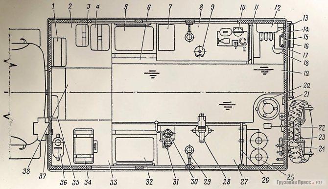 Схема размещения оборудования в кузове МТО-АТ в походном положении: 1 – щит управления генератором; 2 и 33 – настилы правой и левой ниш; 3 – бетагаммарадиометр; 4 – универсальный переносной прибор для проверки электрооборудования автомобиля; 5 и 32 – сиденья правое и левое; 6 – ящик для листов рессор и торсионов; 7 – ящик для нормалей; 8 и 27 – верстаки правый и левый; 9 – стенд для сборки разборки карбюраторов и бензонасосов; 10 – стенд для проверки форсунок (насосфорсунок); 11 – стол выносной; 12 – щит с автоматической защитой; 13 – крепление для трех карабинов; 14 – селеновый выпрямитель ВСА-10; 15 – щиток управления отопителем; 16 – трап; 17 – ящик для аптечки; 18 – огнетушитель; 19 – резиновая дорожка; 20 – генератор ацетилена; 21 – шанцевый инструмент; 22 – лючок подачи теплого воздуха отопительной установки О-30; 23 – линейка для проверки схождения передних колес автомобилей; 24 – вешалка; 25 – кислородный баллон; 26 – оправка для жестяницких работ; 28 – тиски слесарные; 29 – лампа настольная внутреннего освещения; 30 – электросверлилка; 31 – штатив для электросверлилки; 34 – селеновый выпрямитель ВСА-5; 35 – ящик для документов; 36 – бачок для питьевой воды; 37 – вентилятор; 38 – полка откидная