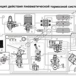 Принцип действия пневматической тормозной системы