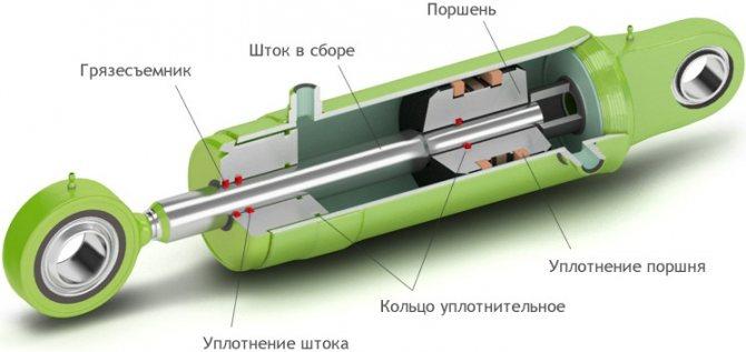 Принципиальная схема устройства гидроцилиндра.