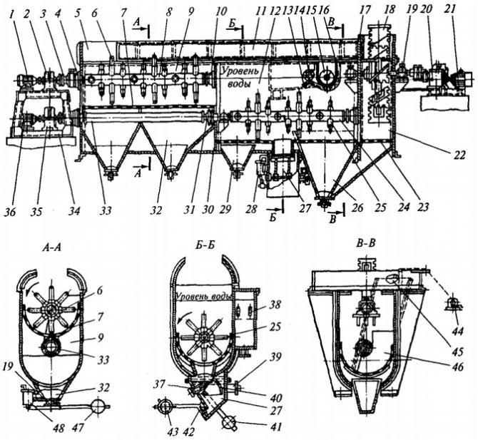 Рисунок 6 - Свекломойка комбинированная КМЗ-М