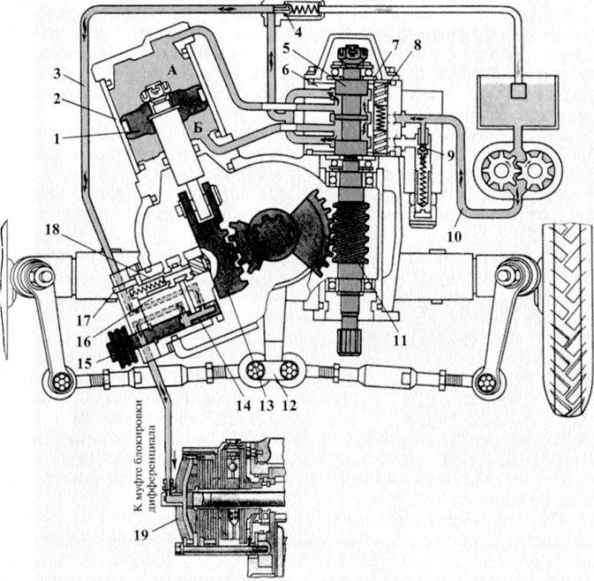 Рулевое управление МТЗ