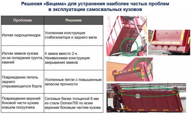 Самосвальная платформа КАМАЗ 6580