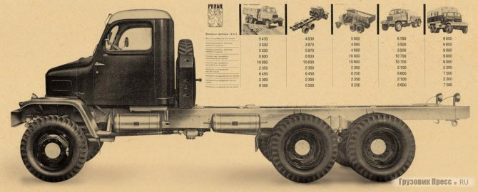 Шасси грузовика Praga V3S служило основой десятка специализированных автомобилей
