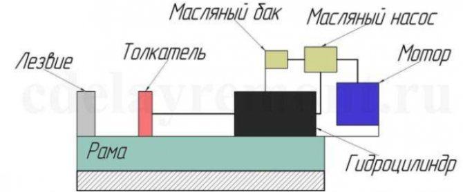Схема гидравлического дровокола с двигателем от мотоблока