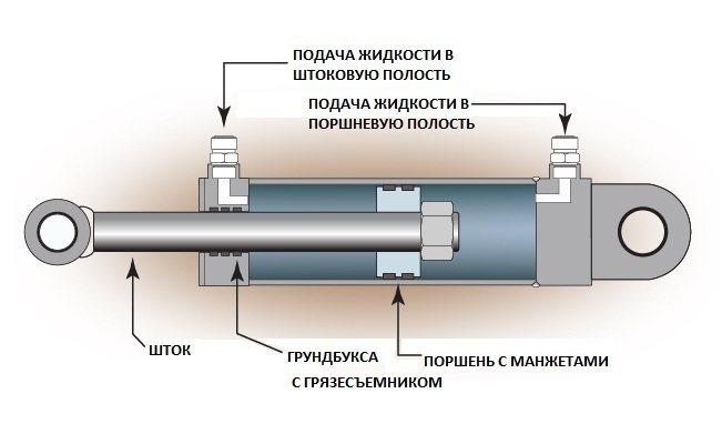 схема гидроцилиндра