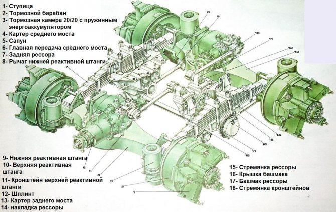 Схема и описание устройства задней подвески