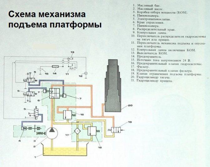 Схема подъема кузова и размеры машины