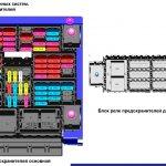Схема предохранителей и блок реле предохранителей КАМАЗ 5490