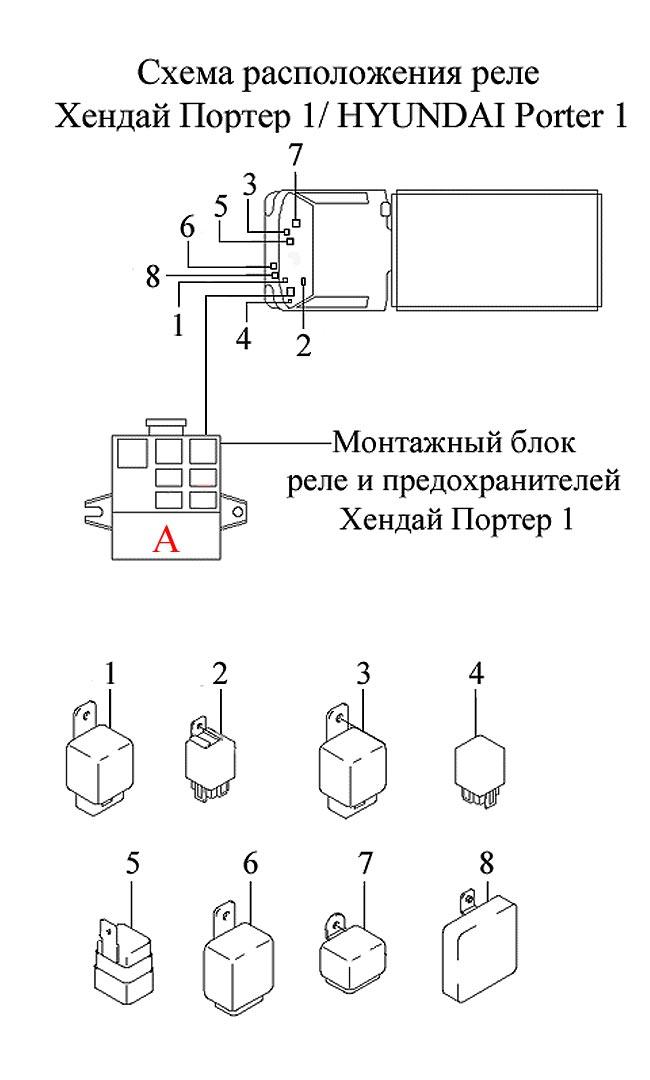 Схема расположения реле Хендай Портер 1