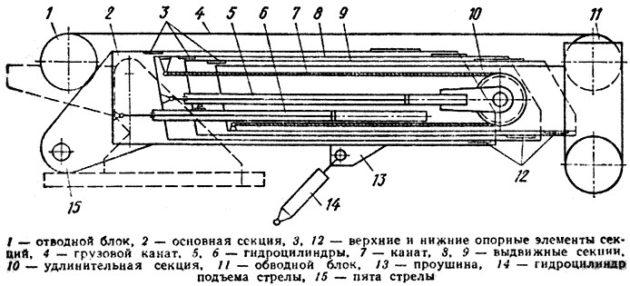 Стреловое оборудование с жесткой подвеской