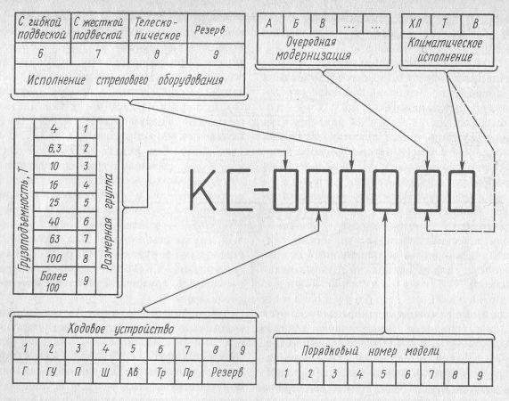 Структура индексации стреловых кранов