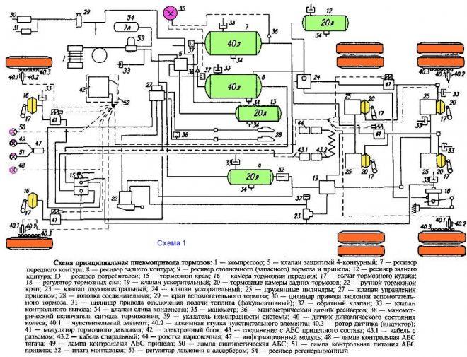 Тормозная система автомобилей МАЗ