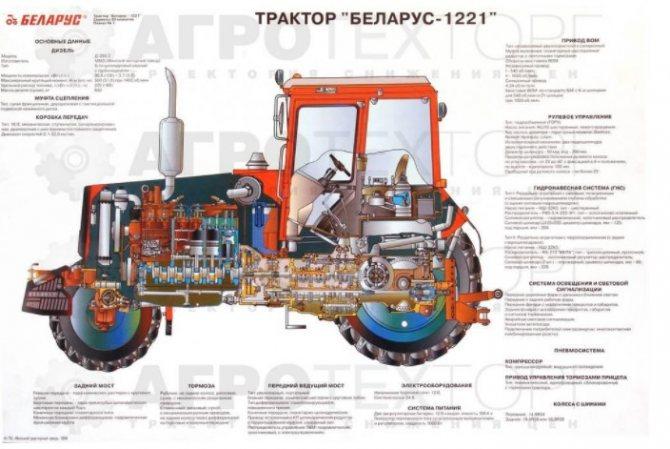 Трактор МТЗ 1221: органы управления
