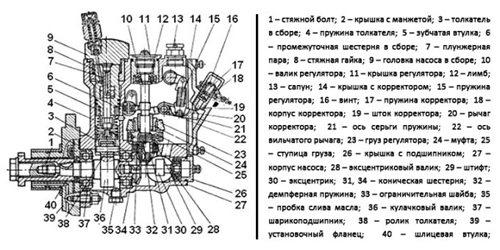 Трансмиссия, двигатель и гидравлика колесного трактора Т-16