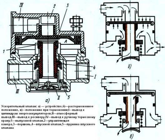 Ускорительный клапан тормозов Камаз
