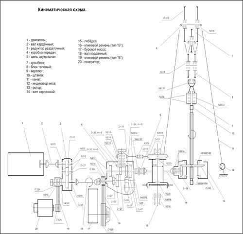 Устройство буровой установки УРБ 2а2 - кинематическая схема