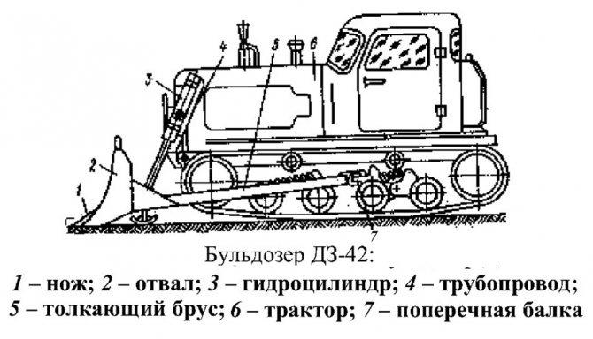 Устройство ДЗ-42