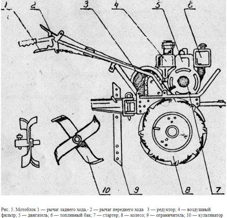Устройство мотоблока Луч МБ-1