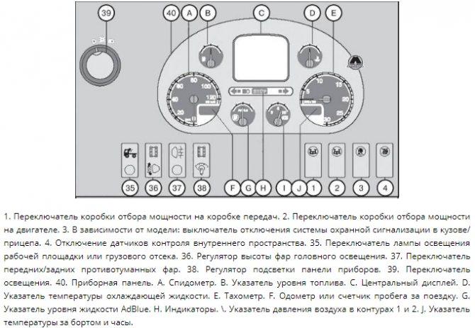 Устройство приборной панели DAF XF105