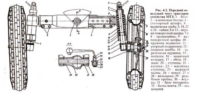 Устройство трактора МТЗ-80, схема