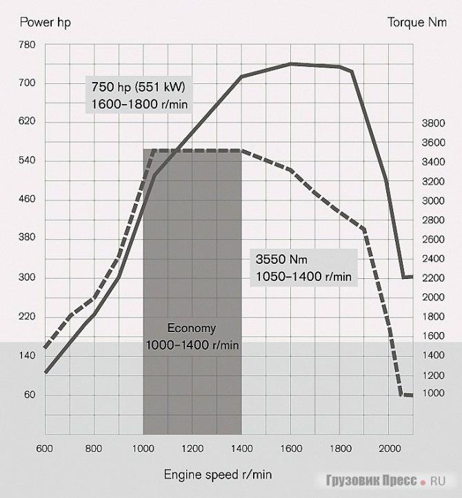Внешняя скоростная характеристика двигателя