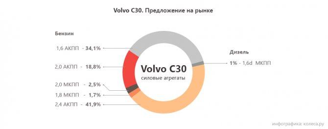 Volvo C30 моторы
