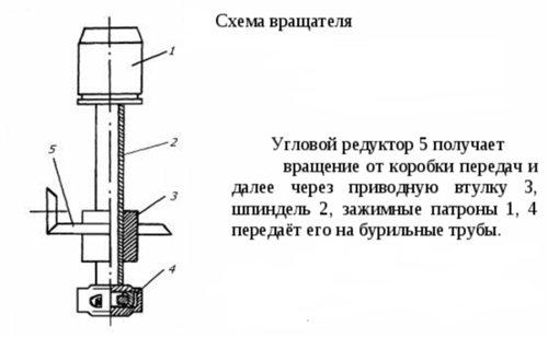Вращатель буровой установки УРБ 2а2