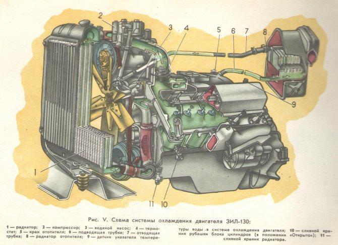 ЗИЛ-130 двигатель система охлаждения