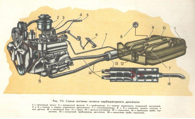 ЗИЛ-130 двигатель система питания