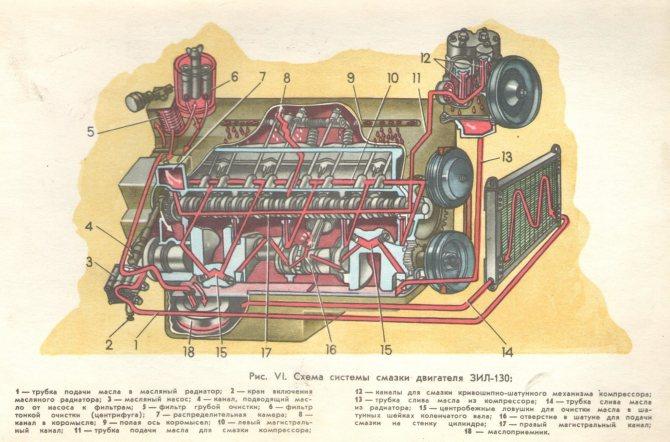 ЗИЛ-130 двигатель система смазки