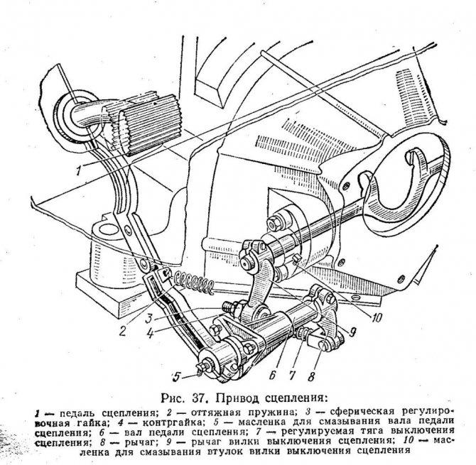 ЗИЛ-130 привод сцепления