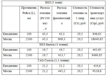 ЗИЛ 130 расход топлива на 100 КМ