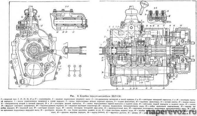 ЗИЛ 130 технические характеристики трансмиссия